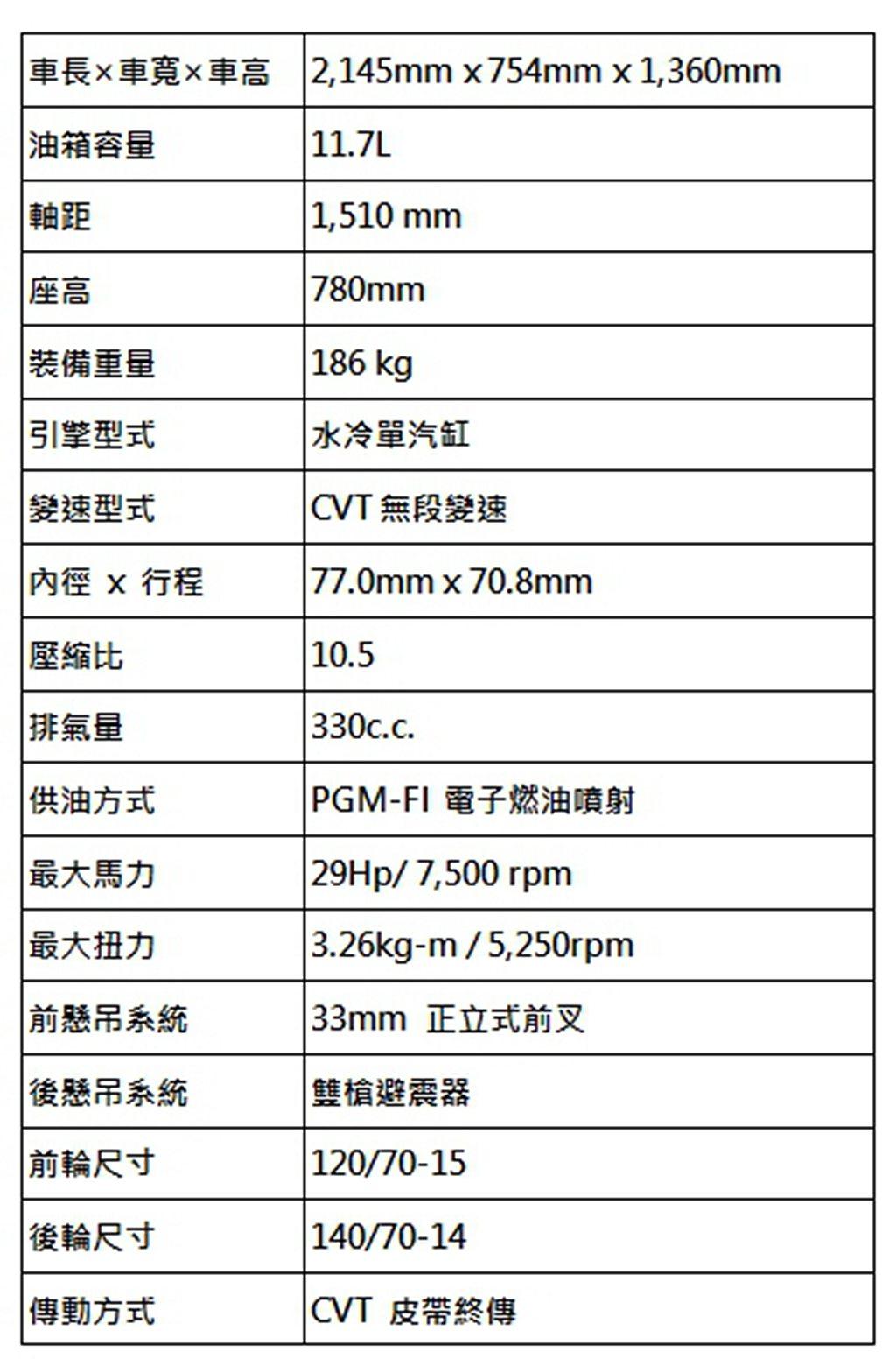 2021 Honda FORZA 350規格表。 圖/Honda Motorcy...