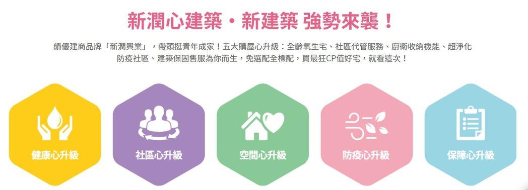 「新潤心城」,訴求「心建築 ‧ 新建築」五大建築升級。圖/新潤興業提供