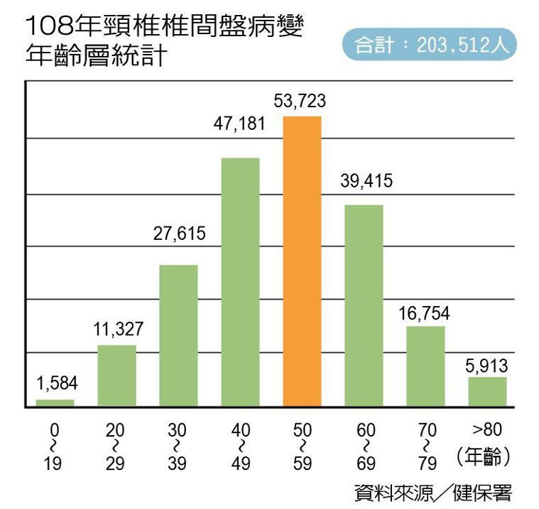 108年頸椎椎間盤病變年齡層統計 製表/元氣周報