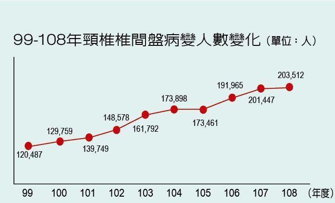 99-108年頸椎椎間盤病變人數變化 製表/元氣周報