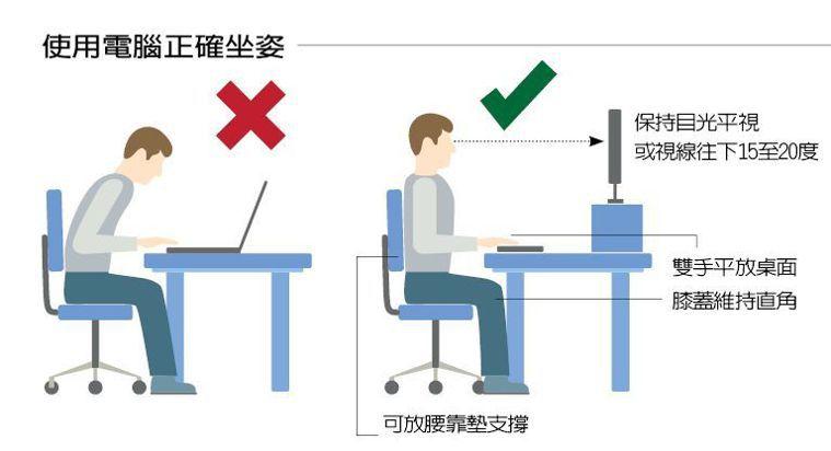 使用電腦正確坐姿 圖/123RF 製表/元氣周報