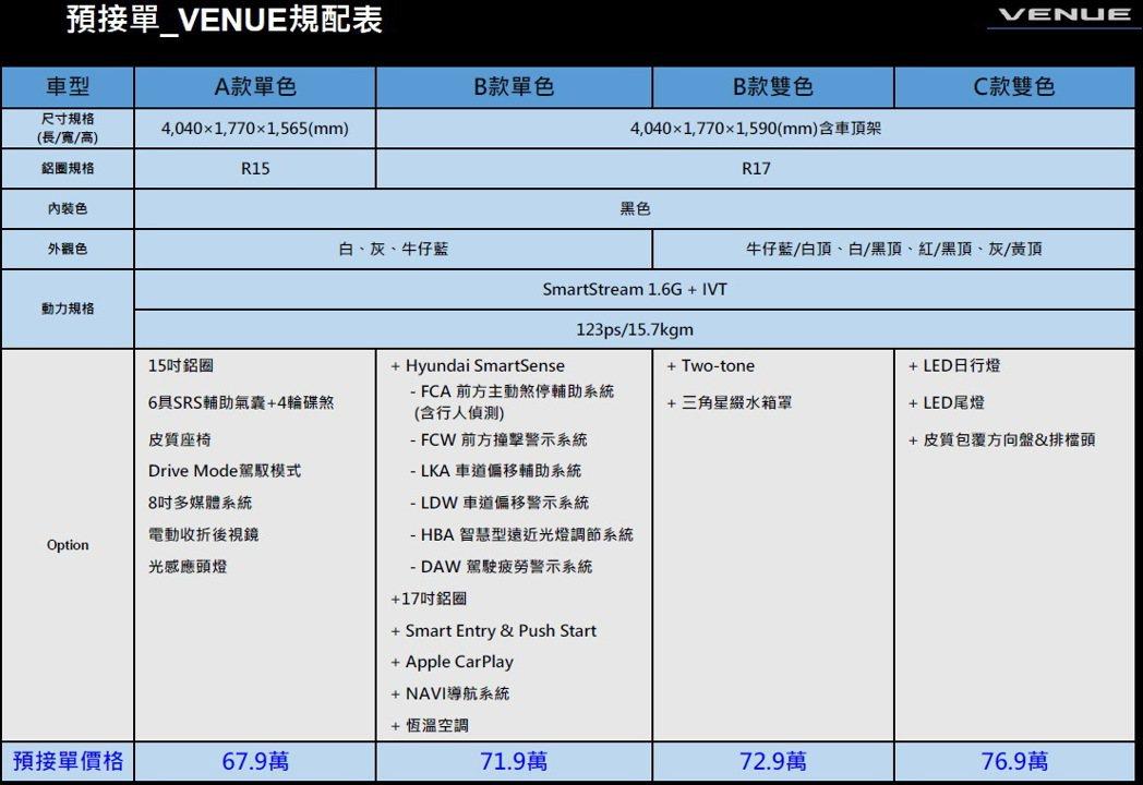 HYUNDAI VENUE配備簡表。 圖/南陽實業提供