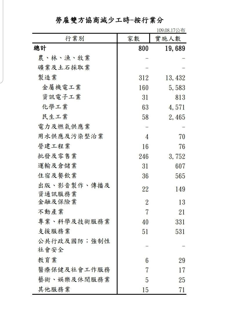 勞動部公布最新無薪假統計數字。圖/勞動部提供