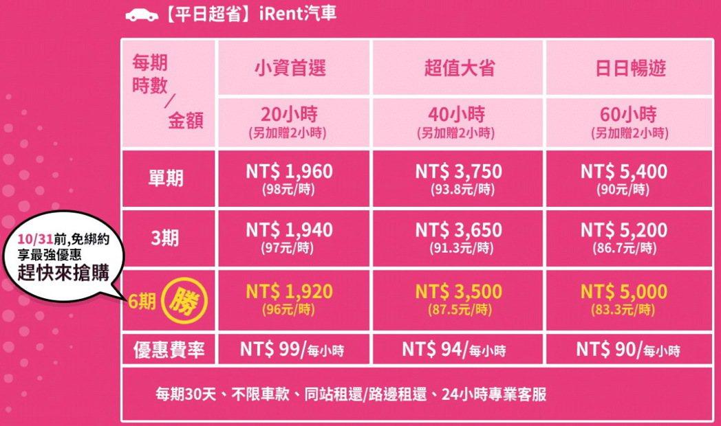 iRent汽車平日月租方案內容。 圖/摘自iRent網頁