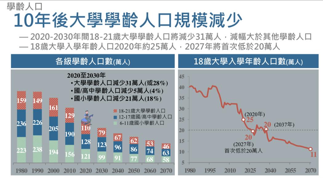 國發會「人口推估報告」指出,我國在2027年18歲(大學入學年齡)人口將首次低於...