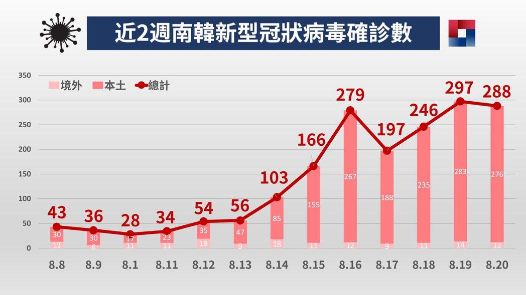 南韓8月20日的新型冠狀病毒(COVID-19,俗稱武漢肺炎)確診數為288人,...