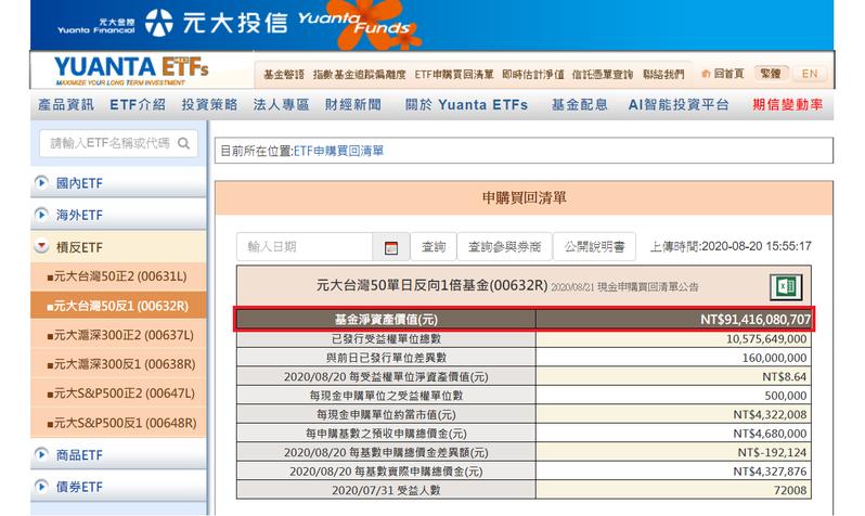 元大台灣50反1最新規模突破914億元,創新高。元大投信官網