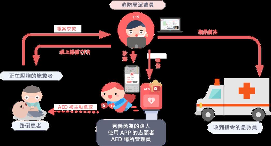 智慧化AED警報系統服務流程,搶救黃金救援的效益。  業者/提供
