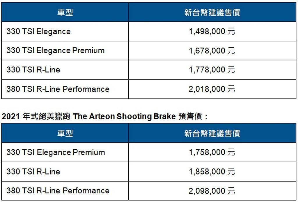 2021年式斜背轎跑福斯Arteon車系台灣預售價。(詳情請洽台灣福斯汽車授權經...