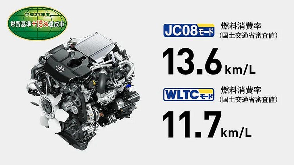 日規Toyota Hilux依舊搭載2.4L直列四缸渦輪柴油引擎,具備150ps...