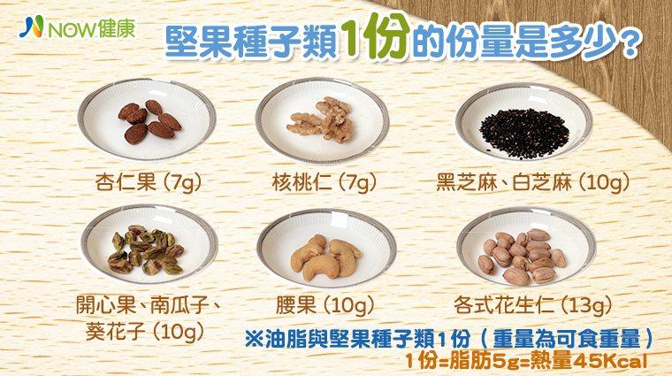 ▲堅果種子類1份份量有多少?高劭穎建議每日搭配均衡飲食及攝取1份堅果食物。(資料...