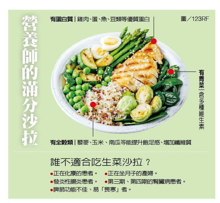 營養師的滿分沙拉 圖/123RF 製表/元氣周報