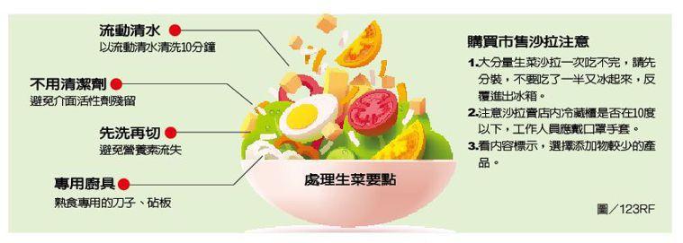 處理生菜要點 圖/123RF 製表/元氣周報