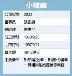 資料來源:東哥、公開資訊觀測站、大富資訊