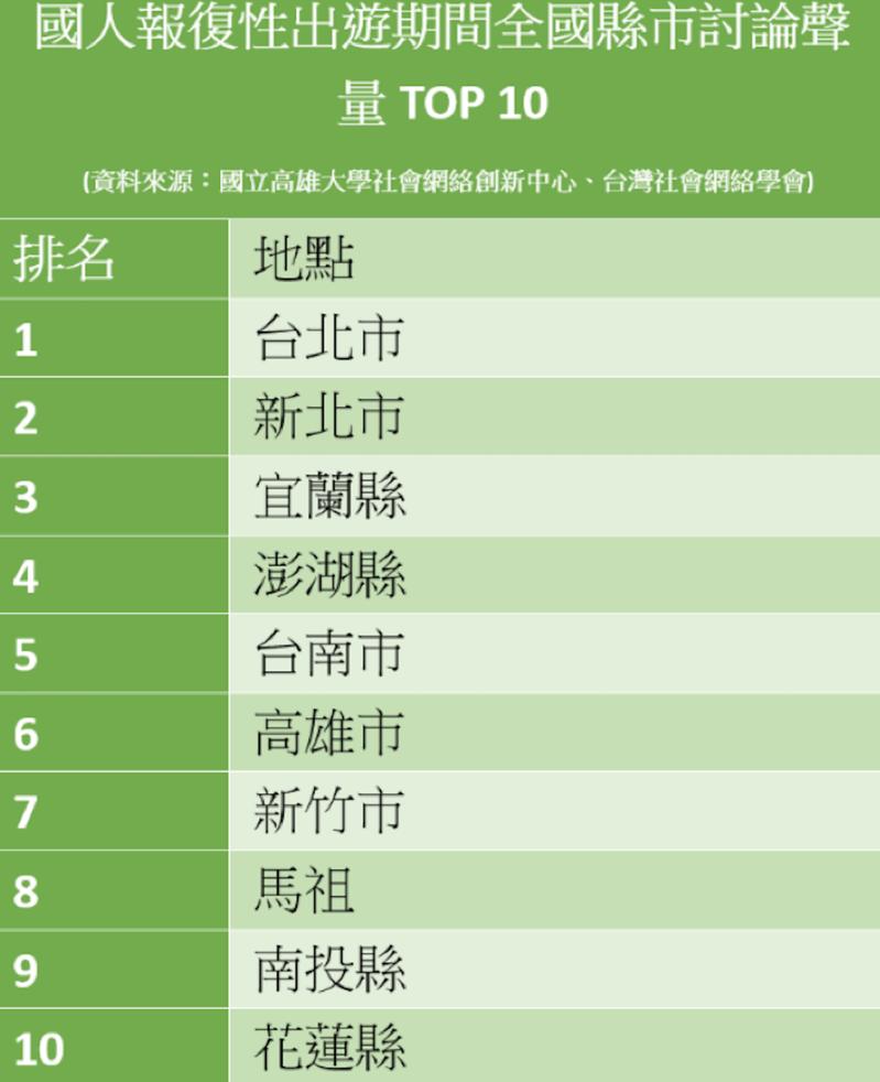 國人報復性出遊期間全國縣市討論聲量TOP 10名單。圖/高雄大學社會網絡創新中心、台灣社會網絡學會提供