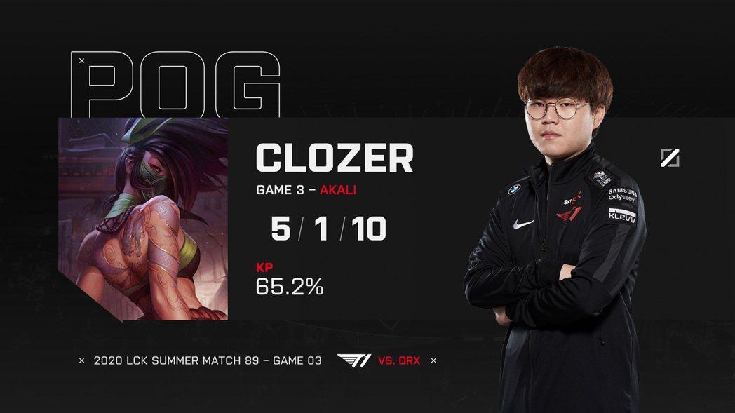第三場比賽,重回戰場的Clozer又再度拿到單場MVP/圖片截自推特@T1LoL
