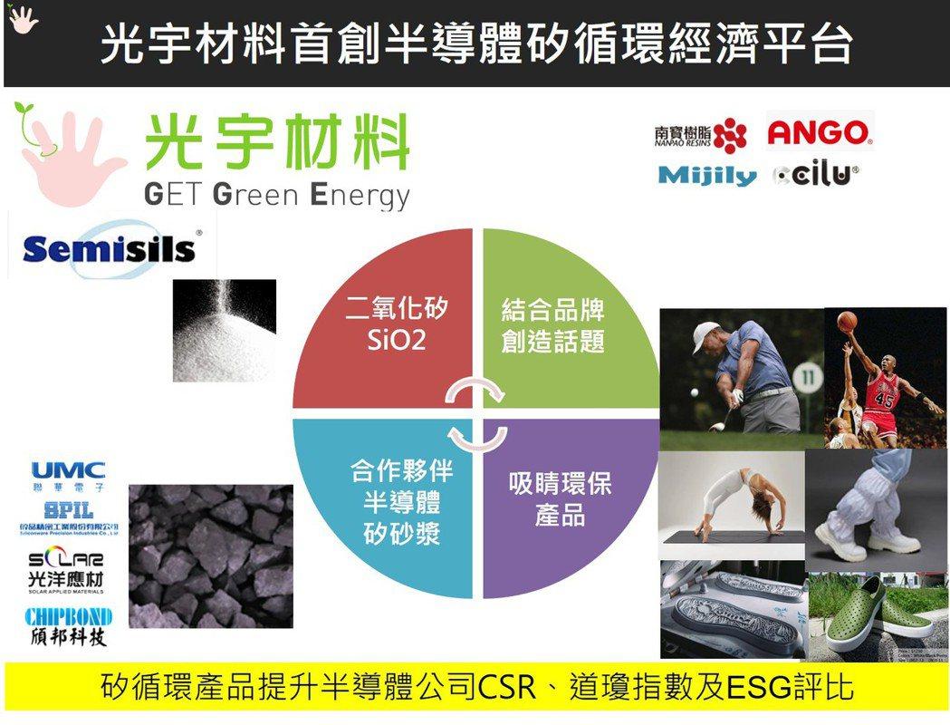 光宇材料矽循環經濟平台,可以提升半導體業者CSR、ESG評比。 圖/光宇材料提供