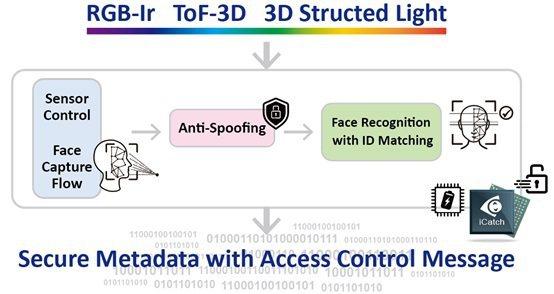 RTOS即時作業系統,門禁系統可支援穩定又可靠的辨識過程。 芯鼎科技/提供