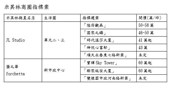 台中米其林商圈指標推案一覽。記者宋健生/整理