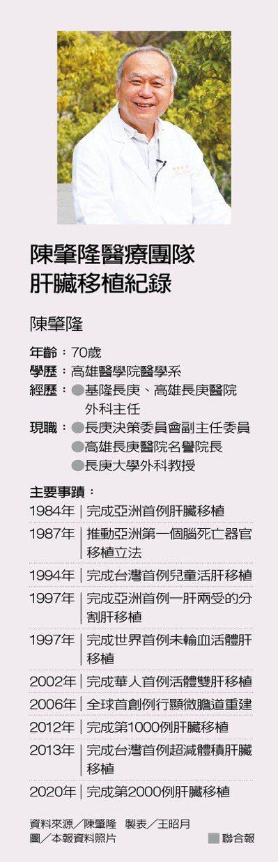 陳肇隆醫療團隊肝臟移植紀錄 製表╱王昭月