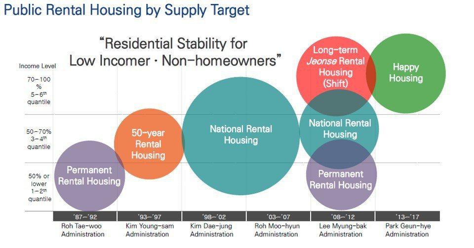 韓國社會住宅類型與對象示意。從上世紀90年代迄今,隨著存量持續增加,其社會住宅類型逐步多樣化,入住對象也擴展至較高收入階層。 圖/韓國世宗大學金秀顯教授