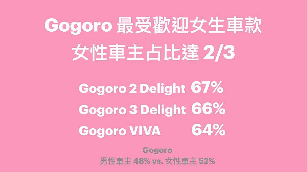 此外,Gogoro 2 Delight為最受女性買家青睞的車款,其次為Gogor...
