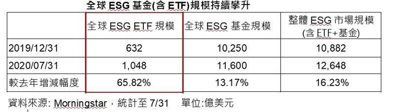 全球ESG基金(含ETF)規模持續攀升。記者/廖賢龍整理