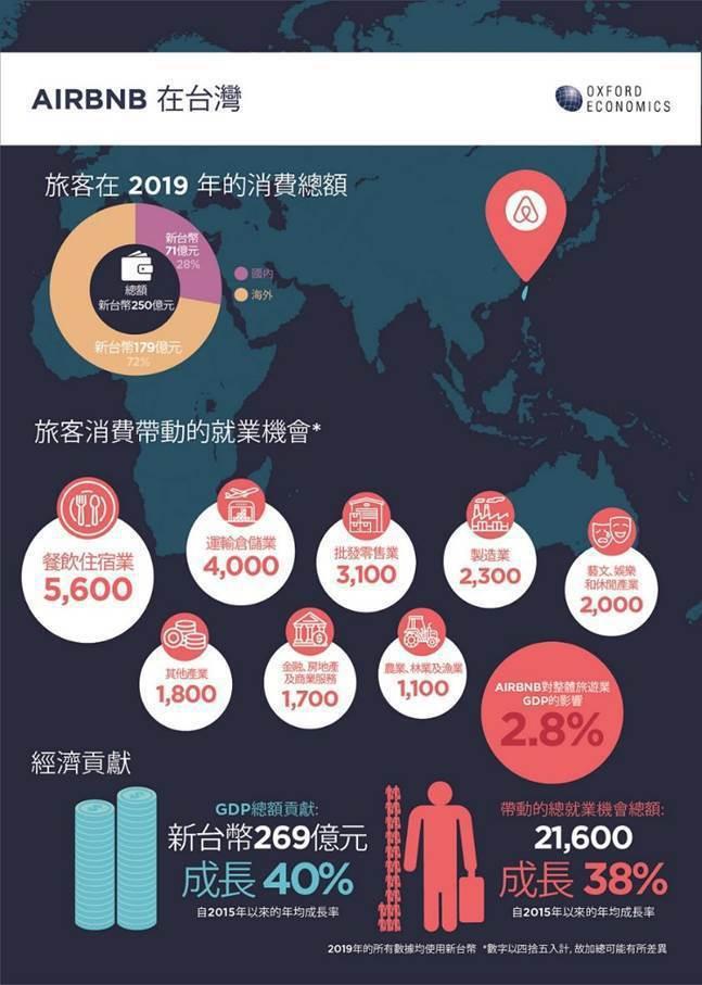 牛津經濟研究院(Oxford Economics)今(25)日發表的最新研究報告顯示,Airbnb 在 2019 年為台灣的國內生產總值(GDP)貢獻高達8.7億美元(新台幣約269億元),並帶動2萬1,600 個在地就業機會。 圖/Airbnb提供