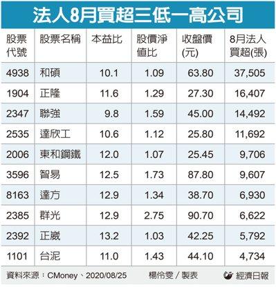 法人8月買超的「三低一高」股。記者楊伶雯/製表