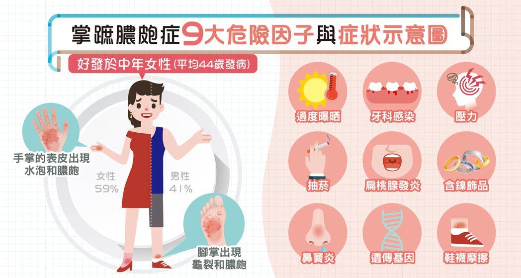 掌蹠膿皰症9大危險因子與症狀 圖/蔡呈芳提供