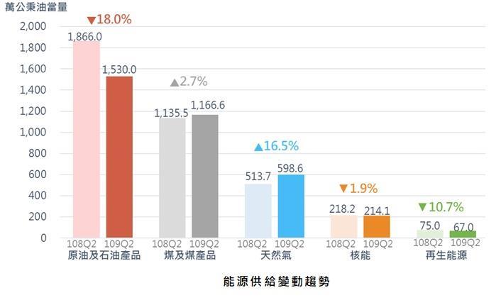 能源局公布最新統計,顯示109年第2季能源供給與消費已漸回升。 圖/能源局提供