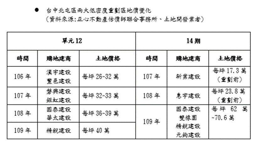台中市北屯區兩大低密度重劃區地價變化一覽。記者宋健生/製表