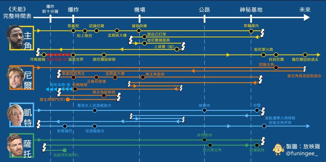 《天能》劇情時間表。(圖片請點此放大。)圖/放映雞提供