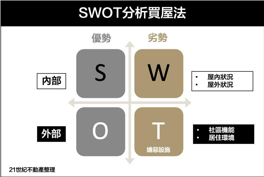 用SWOT分析聰明買房,出手更精準。 圖/21世紀不動產 提供