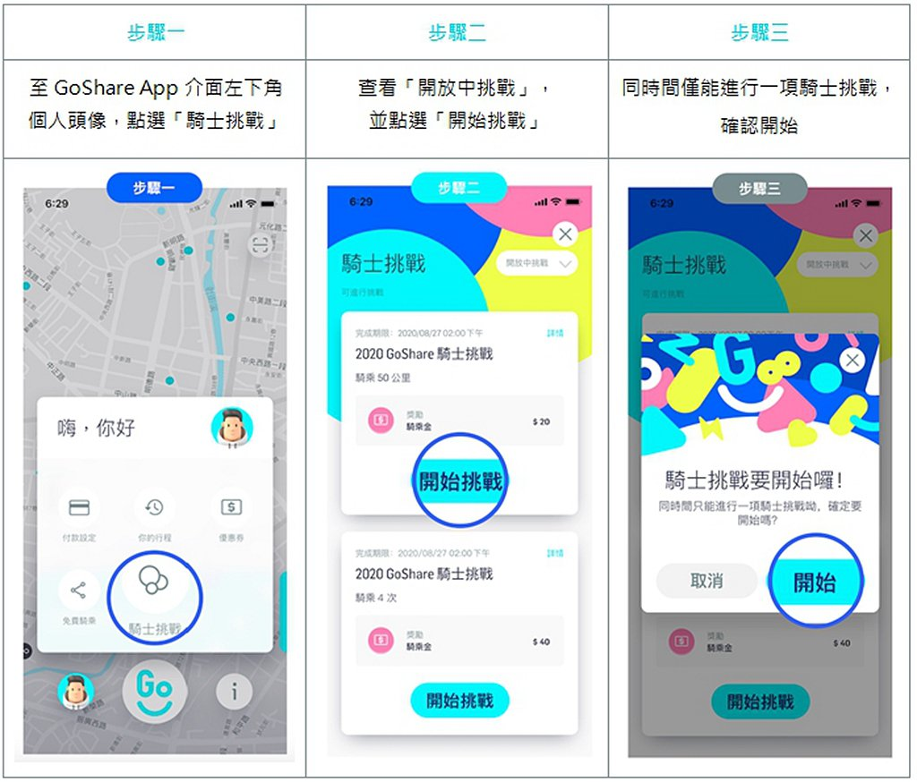 GoShare率先於App內整合遊戲環節與回饋獎勵,用戶只需點選個人頭像,在「騎...