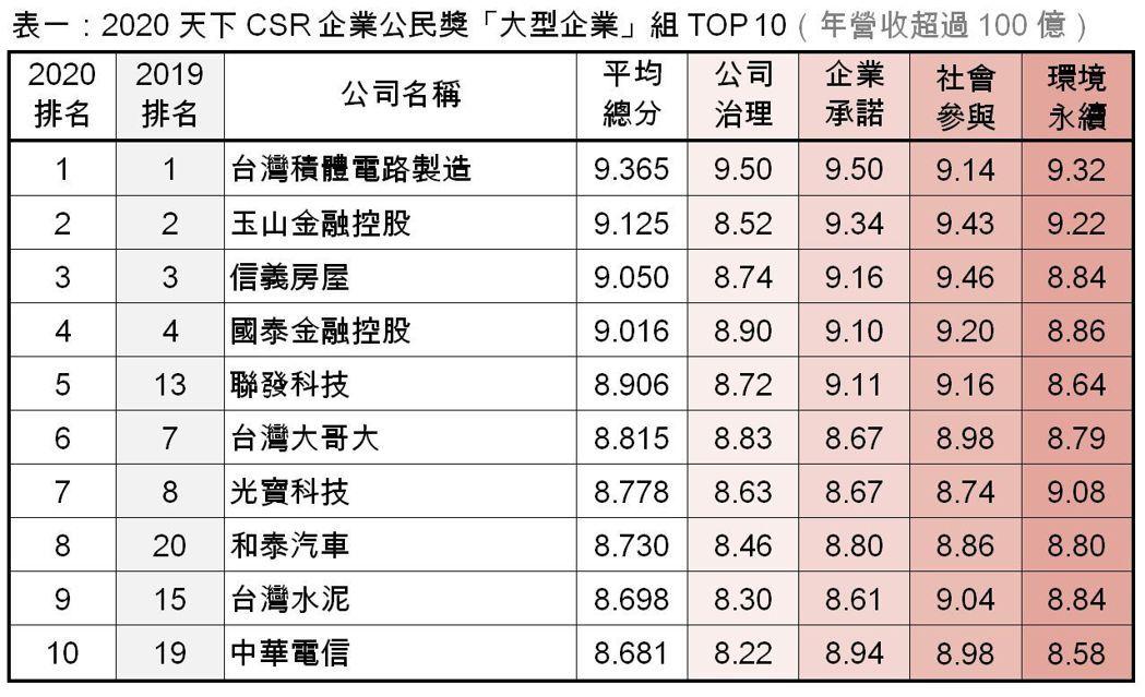 劉立諭/製表  資料由天下雜誌/提供
