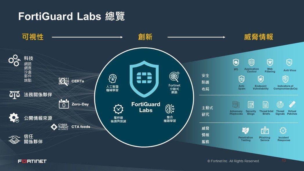 FortiGuard Labs透過領先的機器學習和人工智慧技術,每天分析數十億威...