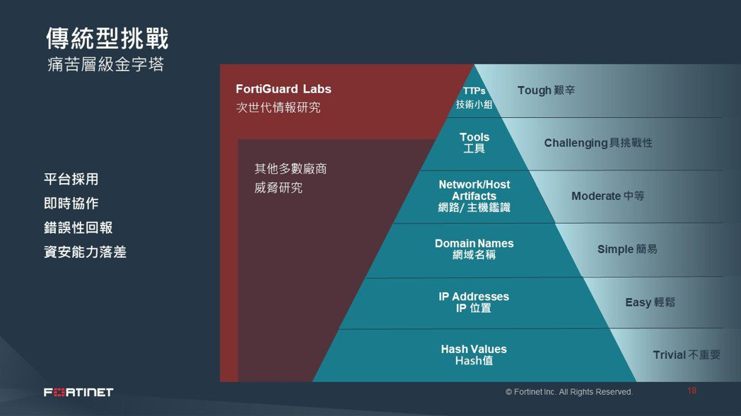 FortiGuard Labs《全球威脅型態報告》指出企業遇到的傳統型挑戰。 F...