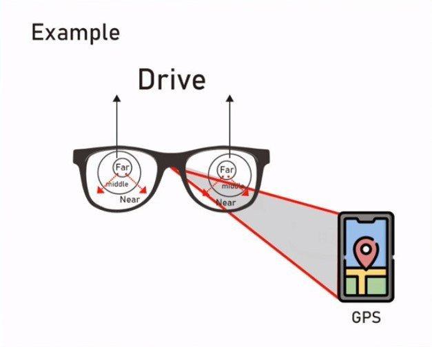 雲科大電子系研究團隊研發「自適應老花眼鏡」兼顧看遠、看近的三焦點,可變成太陽鏡片、抗藍光鏡片、變色鏡片等時尚配件。圖/雲科大提供