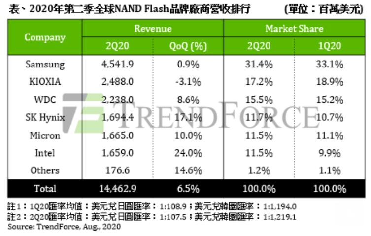 2020第2季全球NAND Flash品牌廠商營收排行。 圖/TrendForce提供