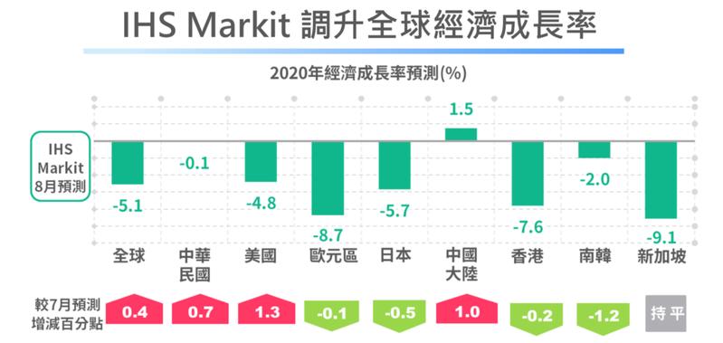 統計處發布「當前經濟情勢概況」報告指出,受疫情衝擊,全球主要經濟體第2季經濟成長率多呈負值,其中美國、歐元區、日本皆創有數據以來最大減幅,中國大陸則因較早解封,經濟成長率由上季的-6.8%升至3.2%。圖/經濟部提供