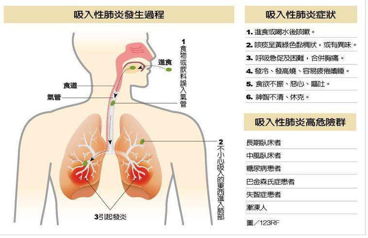 吸入性肺炎發生過程 製表/元氣周報 圖/123RF