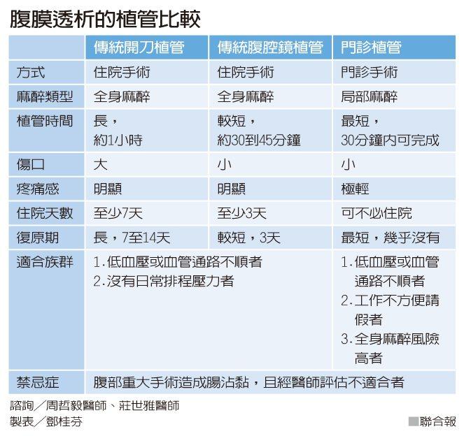 腹膜透析的植管比較 製表/鄧桂芬