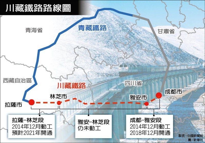 川藏鐵路示意圖 中國新聞組整理