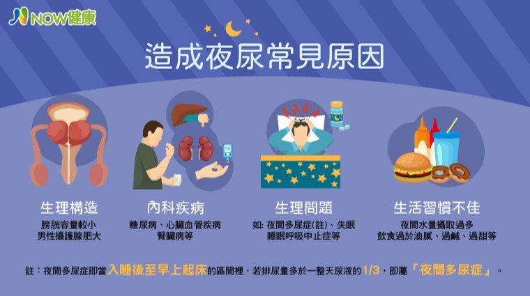▲改善4大常見夜尿原因,降低夜尿發生率,如有問題應盡速就醫。(資料來源/台北慈濟...