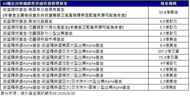 13檔在台核備銷售安盛投資管理基金。圖/富盛投顧提供