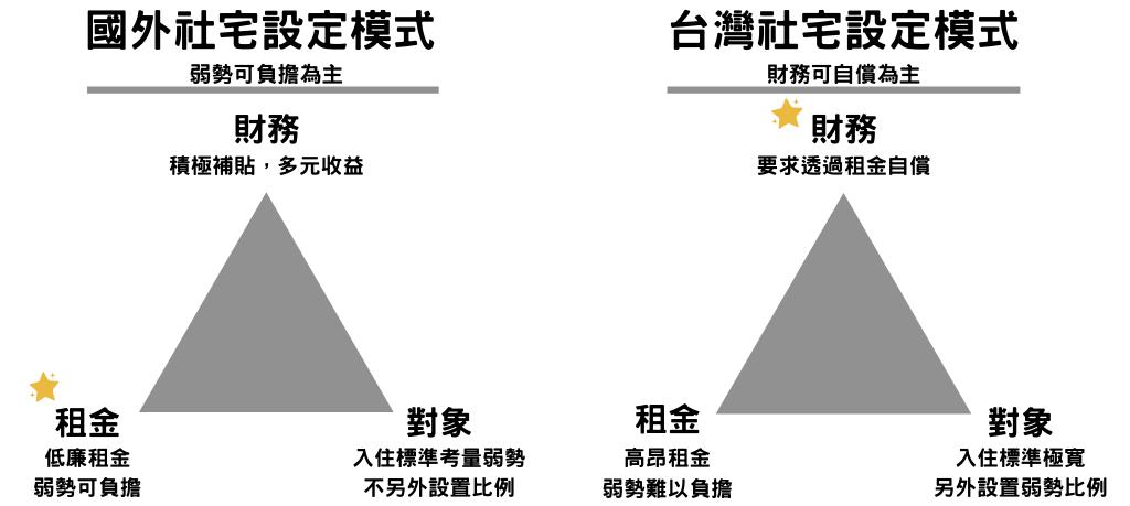 社宅模式比較圖。國外社會住宅模式以租金低廉、照顧對象可負擔為優先考量,再另外透過補貼與多元收益健全財務;而台灣則是以財務可自償、政府最好能不花預算作為前提考量,造成租金高昂,弱勢難以負擔。 圖/OURs都市改革組織