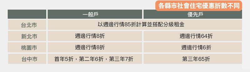 台灣各地社會住宅租金一覽表。在欠缺可負擔基準下的住宅補貼,淪為各地喊價,標準各自不同。 圖/OURs都市改革組織