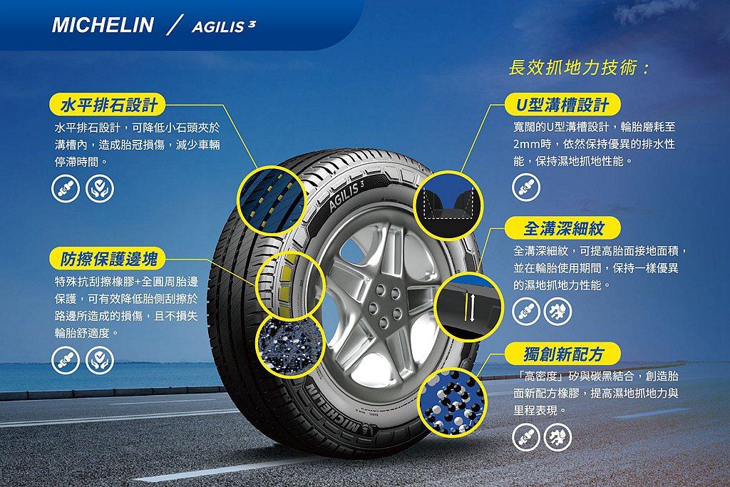 三項新設計:「U型溝槽」、「全溝深細紋」及「創新橡膠配方」,融合這三項技術,使輪...