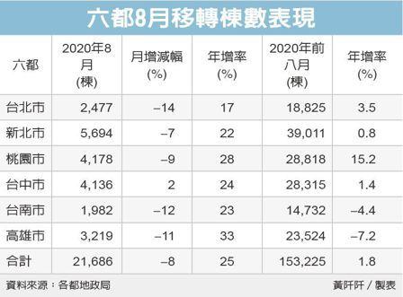 房市熱 8月六都移轉年增25%